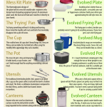 The Highly Evolved Scout Mess Kit