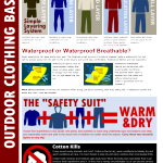Outdoor Clothing 101 Infographic