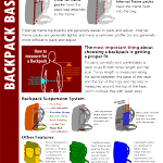 Backpack Basics Infographic