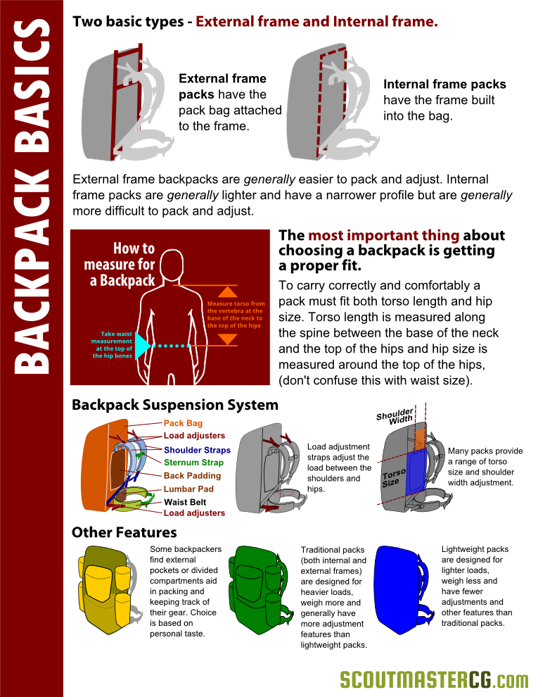backpack infographic