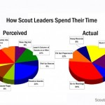 What's a Scout Hour?