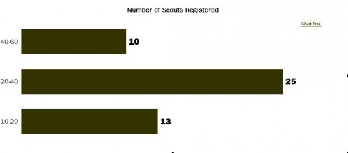 numberofscouts