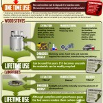 Disposable Propane Cylinders Infographic