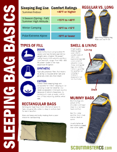 sleeping bag basics