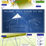 Philmont Dining Fly Infographic